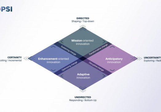 Innovation Portfolio Exploration