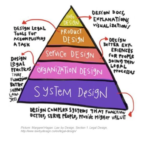 Legal Design – WHY, WHAT and HOW?